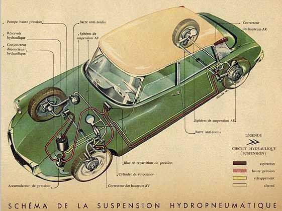 Esquema de la suspensión hidroneumática del Citroën DS
