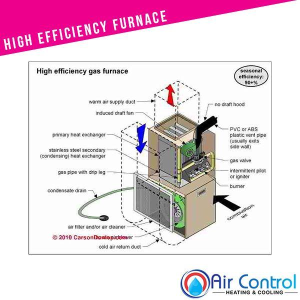Furnaces Heating Services Oshawa Hvac Air Control Heating