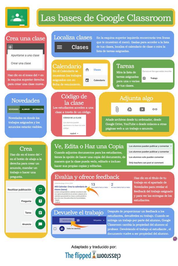 Aplicación en línea que puede ser utilizada de forma gratuita por profesorado y alumnado que dispongan de cuentas en una comunidad educativa de Google Apps for Education. Funciona con una red social de acceso restringido. Es una buena forma de estar comunicados con el alumnado y permite el aprendizaje personalizado.
