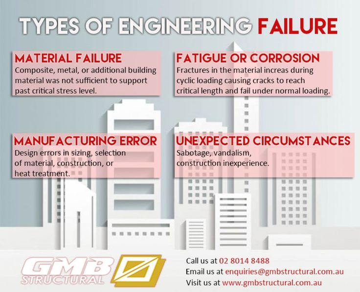 Types of Engineering Failure Infographic