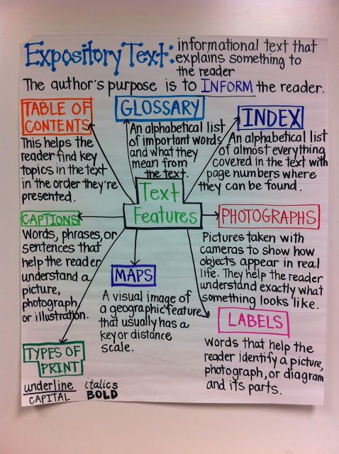 Expository Text anchor chart.  Students can help in creation of this by first examining an expository text and discussing what they notice in detail.