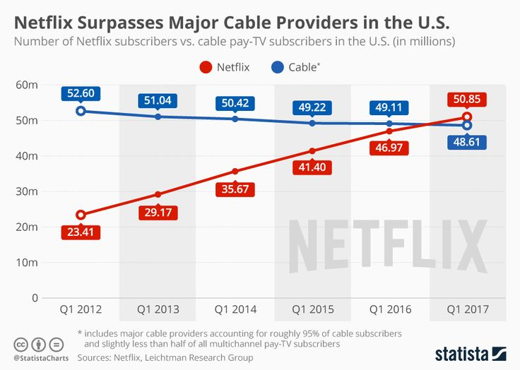 Netflix is now bigger than cable, although there's good news for satellite, cable and internet streaming services.
