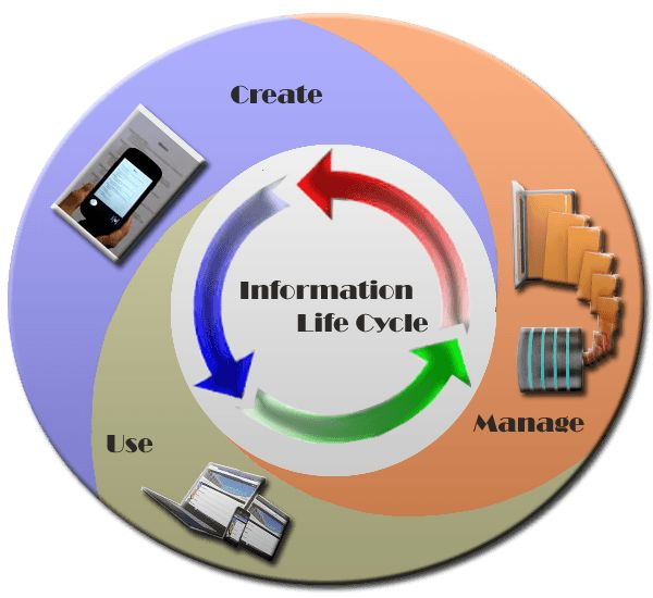 Records management programs must manage organizational information so that it is timely, accurate, complete, cost-effective, accessible and useable. Better information, at the right time, makes better business. http://www.technolabssoftware.com/pages/solutions/records-management/