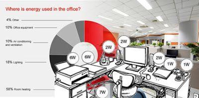 Bagaimana Cara Hemat Listrik Kantor