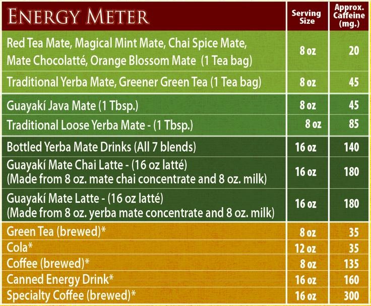 Yerba mate caffeine amount