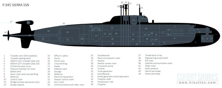 216 best łodzie podwodne images on Pinterest | Boat, Boats and Submarines