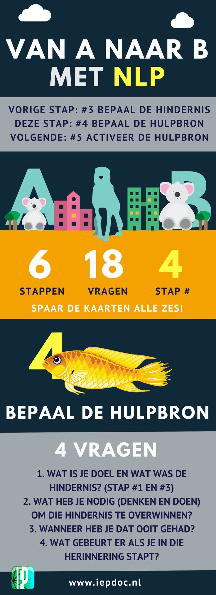 Onze super-compacte weergave van NLP in 6 kaartjes. Kaart nummer 4 is uit. Spaar ze alle zes! www.iepdoc.nl