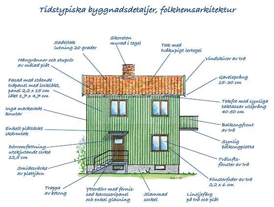 Villaarkitektur och konstruktion 1940-tal - Byggvarulistan.se
