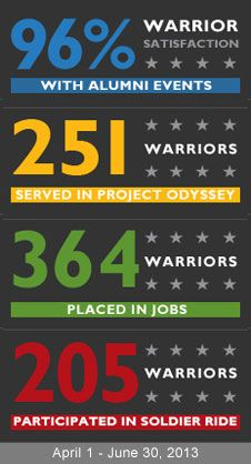 Program Stats.                                    WOUNDED WARRIOR PROJECT'S MISSION - To honor and empower Wounded Warriors.