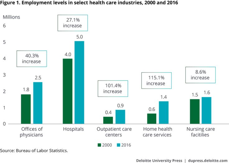 Deloitte University Press: Occupations in health care driving employment growth  