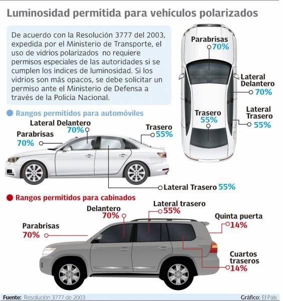 Guia Del Polarizado Polarizado De Autos Vehiculos Autos