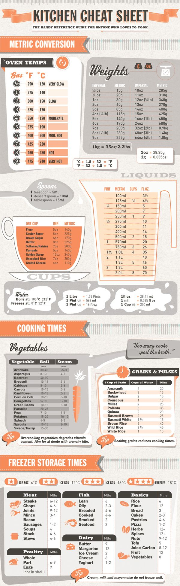 Kitchen cheat sheet conversion chart