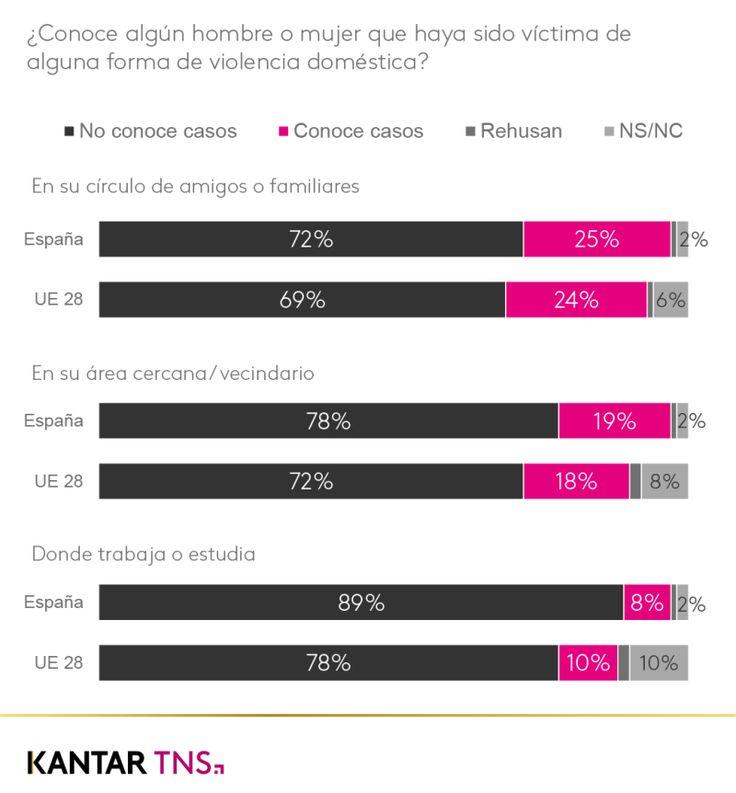 1 de cada 4 españoles conoce algún caso de violencia de género en su círculo de amigos y familiares