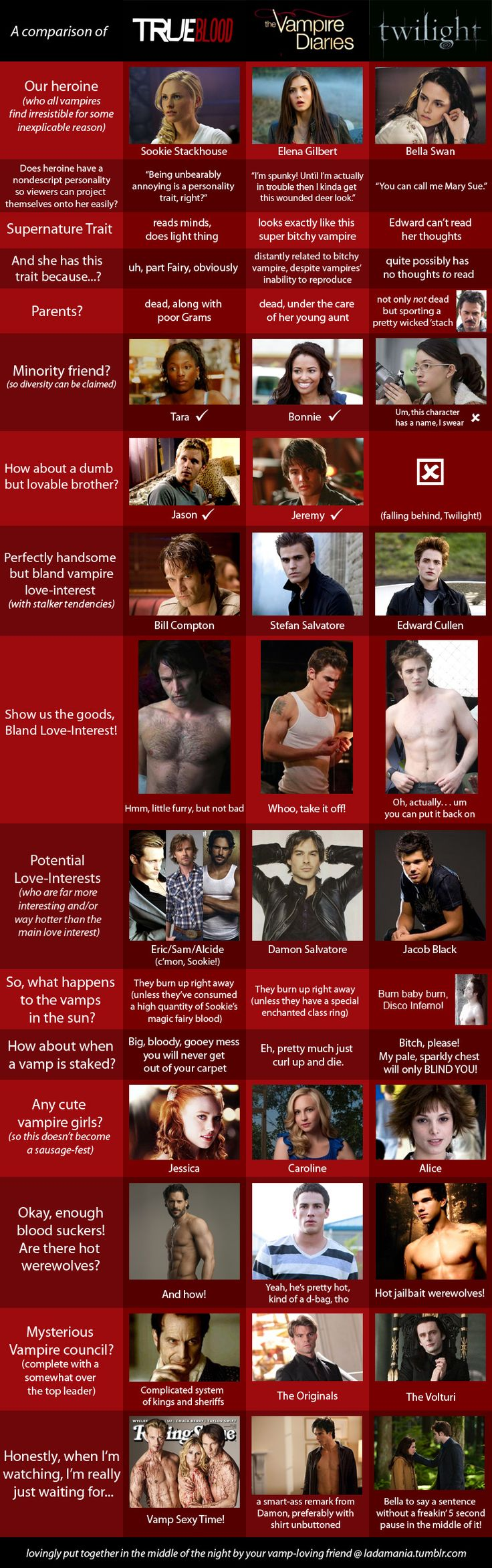 Hilariously spot on - though I have to admit to being only marginally familiar with two of these 3. :P (From Ladamania)