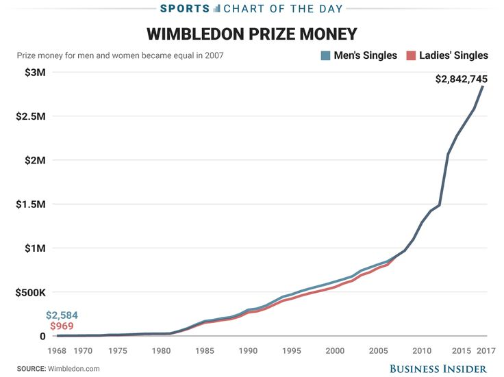 Wimbledon champions will win more than $2.8 million as prize money skyrockets