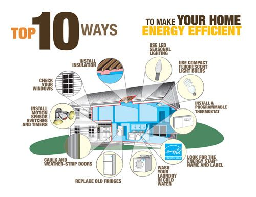 Top 10 ways to save energy reduce your electricity bill for What is the best way to save for a house