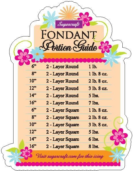 Fondant Portion Guide - How much fondant icing will it take to cover my cake?