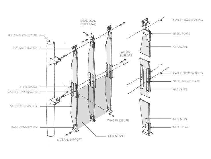 engineering diagram three panel display