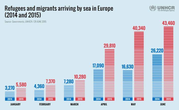 http://img.rtve.es/imagenes/refugiados-inmigrantes-ingresan-europa-mar-segun-acnur/1441976040832.jpg