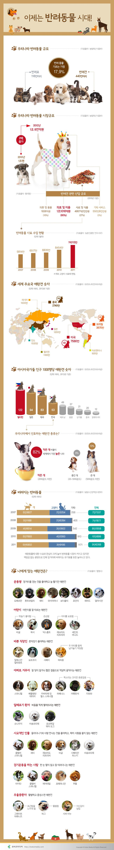 #Infographic [Korean] 이제는 반려동물 시대!