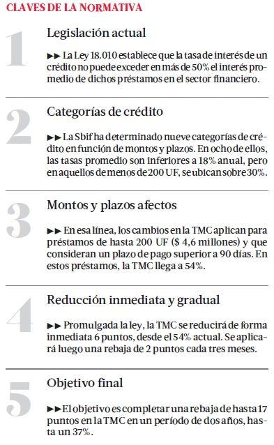 Ley reduce costos de créditos: Al momento de su promulgación, se espera que la nueva normativa permita que la tasa máxima que cobran las instituciones financieras se rebaje en forma inmediata seis puntos, desde el 54% actual. #Chile noviembre 2013