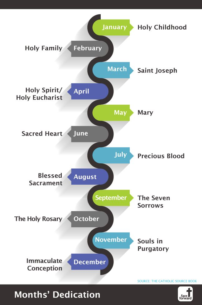 Each month is dedicated to something special in the Catholic faith. This Infographic explains the significance of each month | Catholic Infographic | Face Forward Columbus