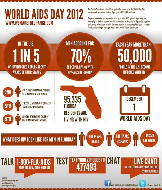 UNCONVENTIONAL: EXPRESSIONS OF REALITY     AIDS statistics and FREE book on WAD2012