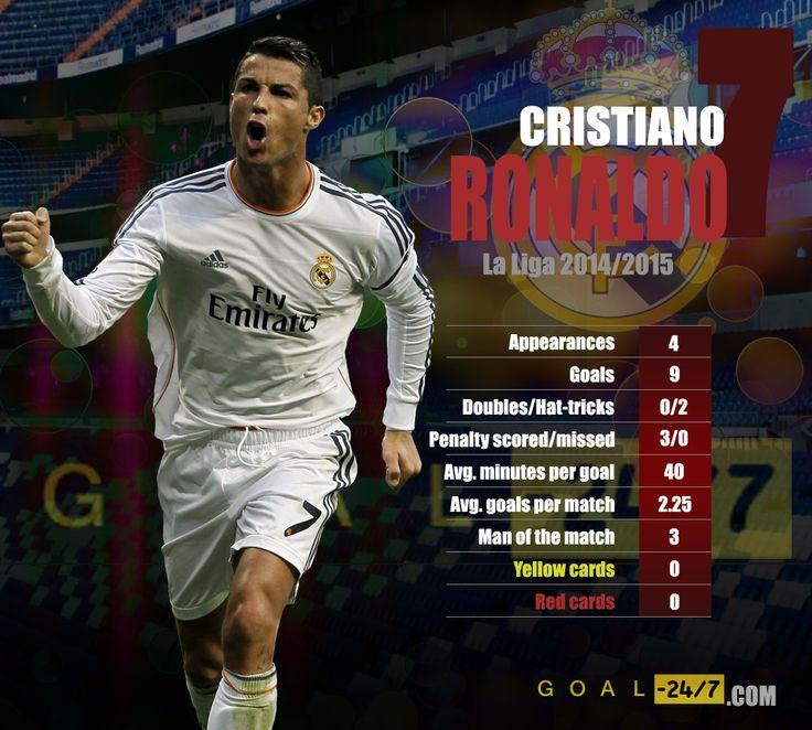 Cristiano Ronaldo's amazing season start in numbers.  http://www.goal-247.com/PlayerStats/LaLiga/Real-Madrid-C.F./543/Cristiano-Ronaldo-Dos-Santos-Aveiro