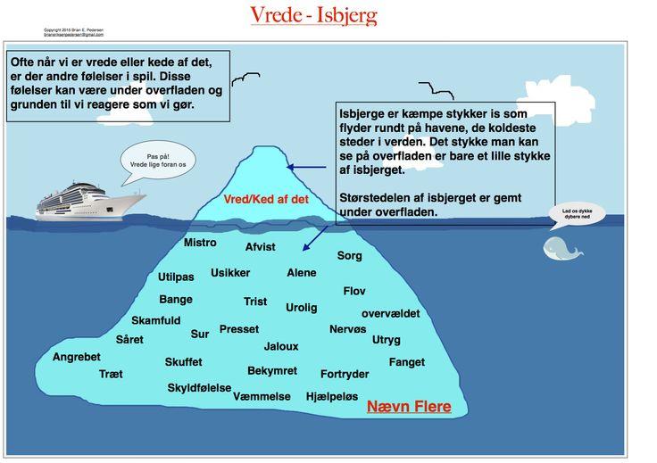 Vrede isbjerget. Hvad gemmer sig bag konflikten når man bliver vred eller ked af det.