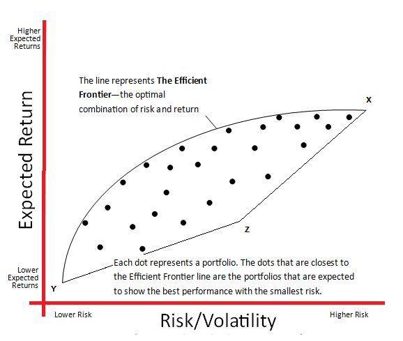 In order to compare investment options, Markowitz developed a system to describe each investment or each asset class with math, using unsystematic risk statistics. Then he further applied that to the portfolios that contain the investment options. He looked at the expected rate-of-return and the expected volatility for each investment. He named his risk-reward equation The Efficient Frontier - Via Abey Francis