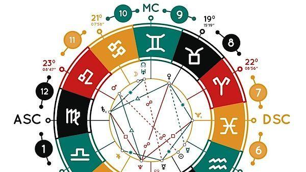 Astrologický graf narození