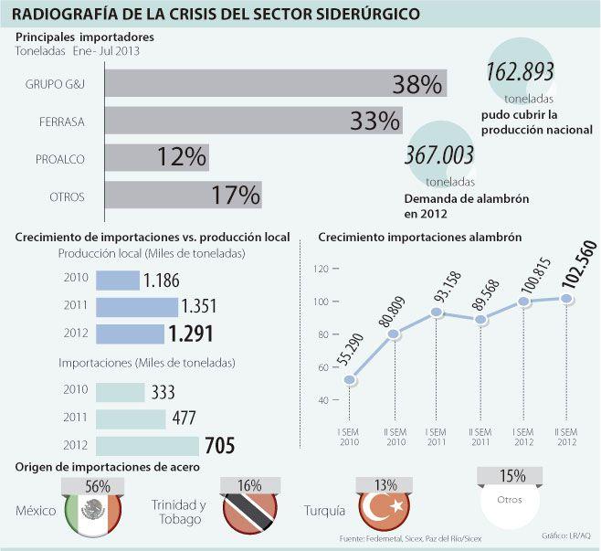Radiografía de la Crisis del Sector Siderúrgico #Metalúrgico