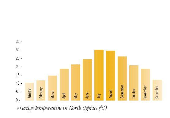 North Cyprus weather chart. #northcyprus #cyprus #holidays #weddings #luxuryvillas #weddingplanner #spa #luxuryapartments #travel