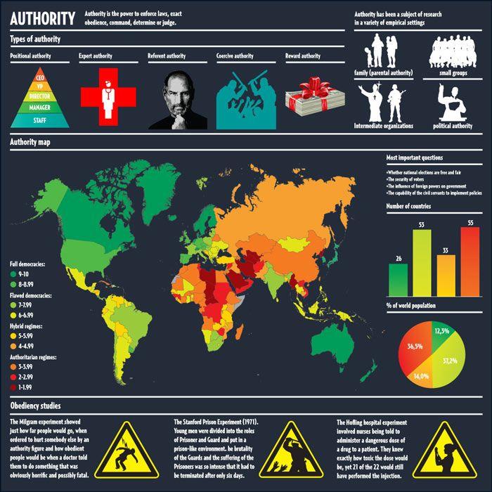 Los países mas autoritarios del mundo. #infografia #infographic #sociedad: Disney Movies, Galleries, Infografia Infographic, Sergio Fernandez, Magazines