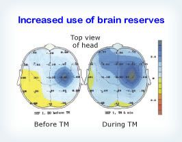 During the TM program, early (sensory) components of the brain's response to somatosensory stimuli are more widely distributed across the cortex, indicating greater participation of the whole brain in the response to a stimulus. Reference: Human Physiology 25: 171–180, 1999