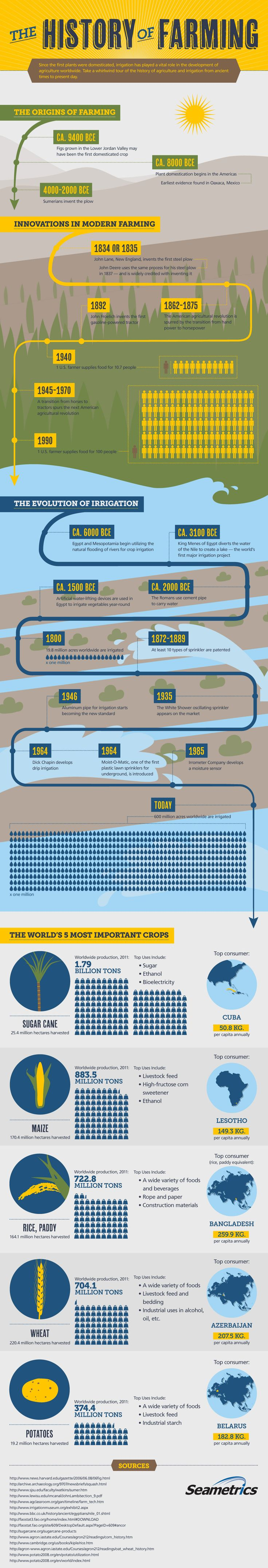 The History of Farming #Infographics