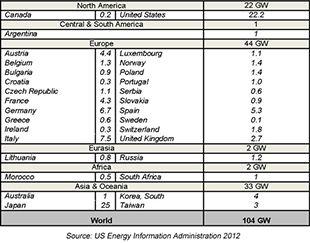Pumped Hydroelectric Storage | Energy Storage Association