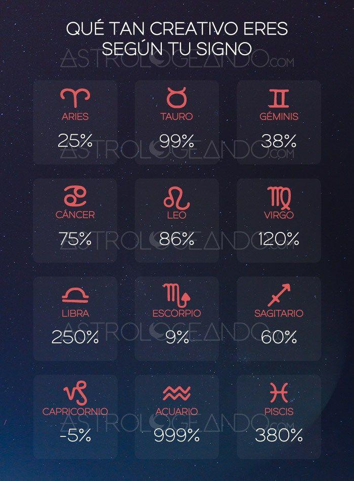 Qué tan creativo eres según tu signo #Astrología #Zodiaco #Astrologeando