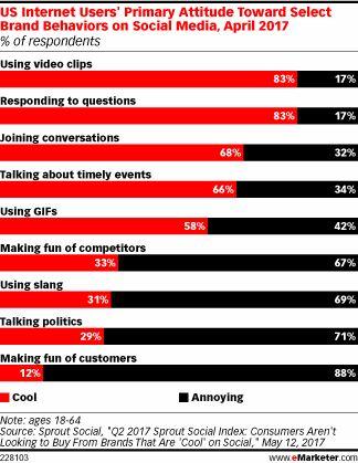 US Internet Users' Primary Attitude Toward Select Brand Behaviors on Social Media, April 2017 (% of respondents)