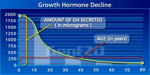How the Human Growth Hormone (HGH) production level decreases as we age. Controversy surrounds products such as GenF20 which claim to reverse the aging process by making the body produce more HGH.