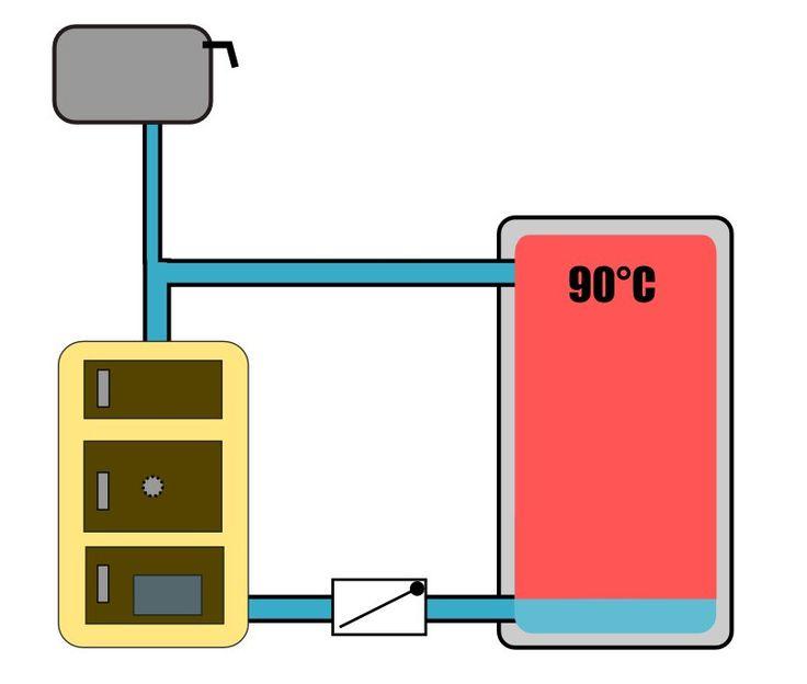 Grawitacyjny układ ładowania bufora z klapowym zaworem zwrotnym