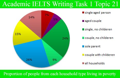 12 best ielts writing task 1 images on pinterest ielts writing sample essay for academic ielts writing task 1 topic 21 pie chart ccuart Images