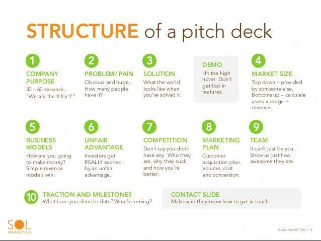 Infographics For Investor Pitch Deck Google Search Business