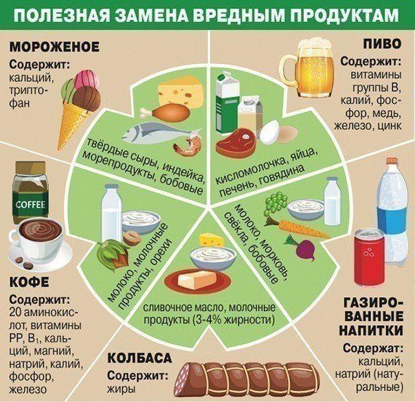 Полезные таблицы питания