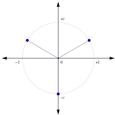 The three cube roots of i in the complex plane