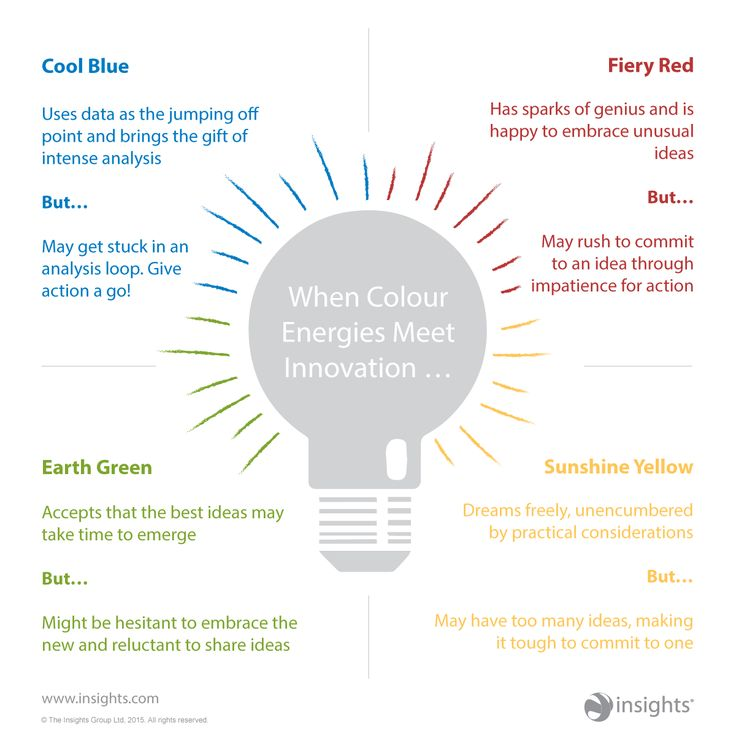 When colour energies meet innovation sparks can fly! Make the most of your own approach. Insights Discovery