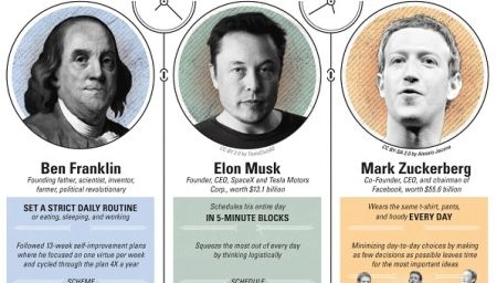 Infographic: The Habits Of Highly Successful People - DesignTAXI.com