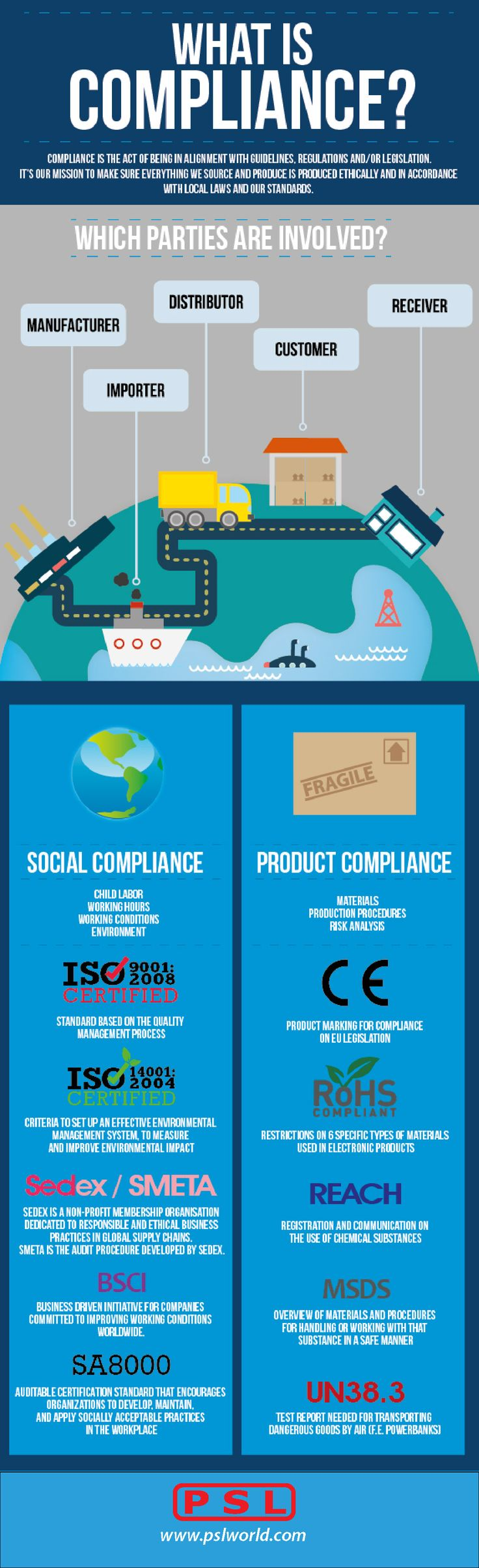 Social and Product Compliance Infographic from PSL   www.pslcanada.com
