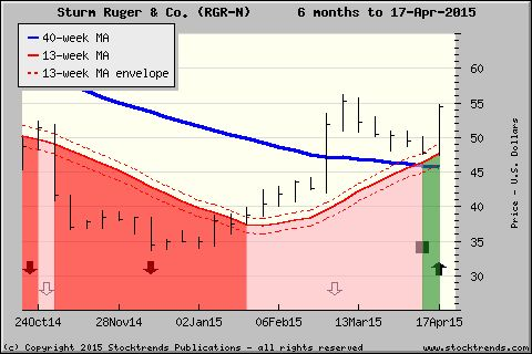 Stock Trends chart of Sturm Ruger & Co.$RGR - click for more ST charts