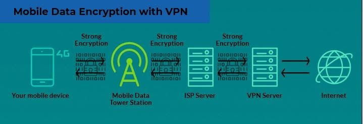 16468645d60e63d5b35df0a9aed534ad - Does A Vpn Use Cellular Data When Connected To Wifi